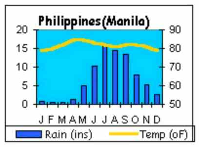 Weather chart care philippines weather